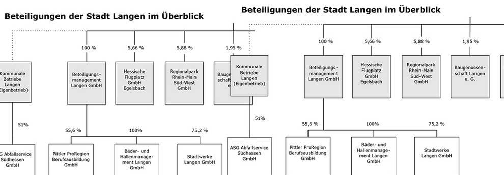 Slider Beteiligungen der Stadt Langen.jpg